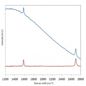 Fig 1: Example of a Raman spectrum of CVD graphene grown on Cu foil: 1) raw signal, 2) baseline corrected signal.
