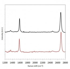 Fig 2: Comparison of Raman spectra of CVD graphene grown on Cu foil: a) baseline corrected signal obtained for as-grown graphene on Cu foil, b) raw signal obtained for graphene transferred to 285nm SiO2 / Si substrate.
