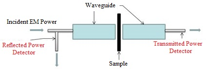 Figure 1: Schematic drawing showing waveguide measurement apparatus for our nanocarbon sheet.
