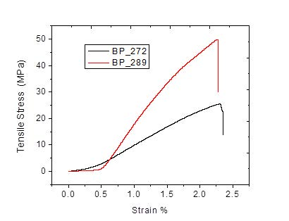 Figure 5: Tensile Stress vs. Strain curve for the two test samples A (40g/m2) and B (20g/m2).