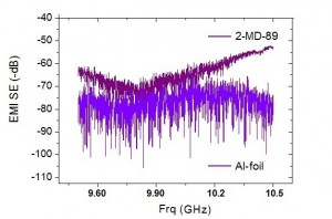 Figure 4. EMI shielding effectiveness of 15μm thick sample 2-MD-89 (20g/m2) compared to 15 μm thick Al foil around 10 GHz.