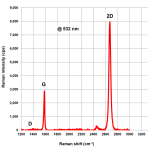Figure 6: Raman spectrum of CVD graphene film made with an EasyGraphene TM system. The graphene film was transferred onto a glass substrate before Raman measurement.