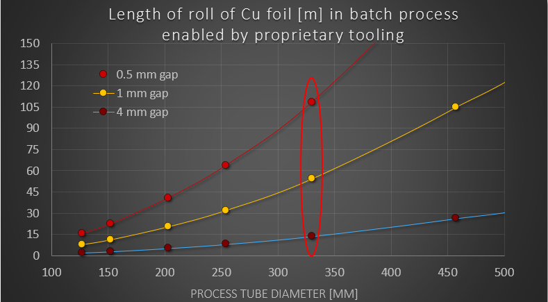 Fig. 4: Volume production potential for Cu foil roll with our patent pending batch processing solution