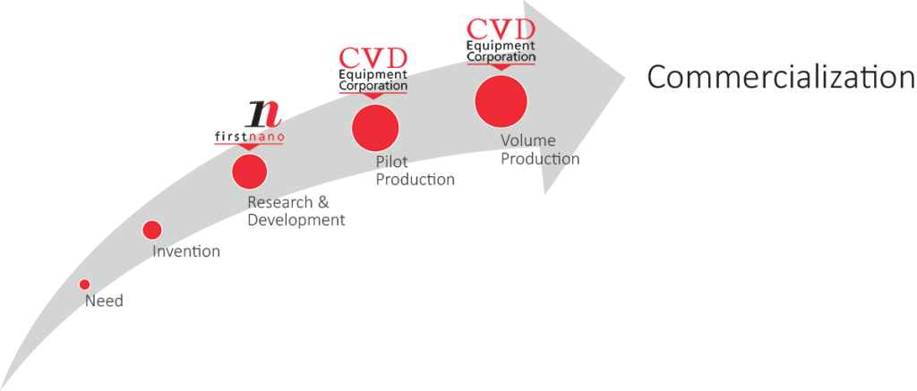Commercialization Diagram
